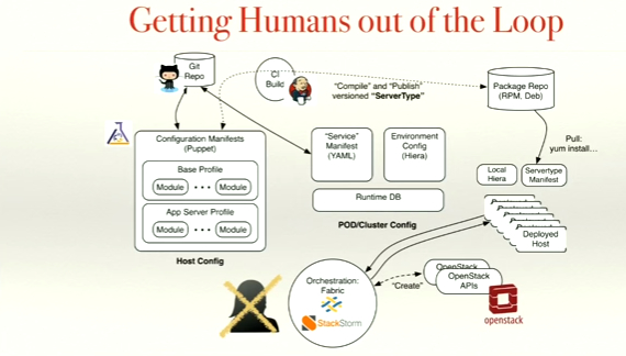 Humans out of the loop