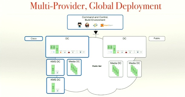 multi provider cloud