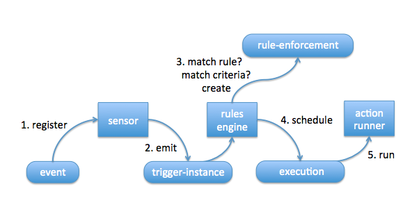 trigger-rule-action