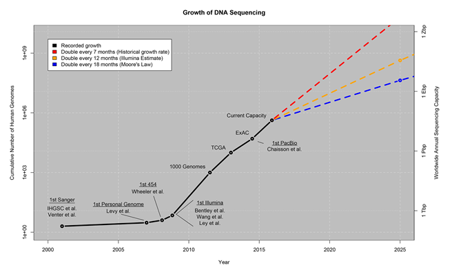 growth-dna-sequencing