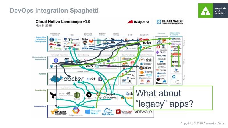 innovation at dimension data taking devops beyond deployment