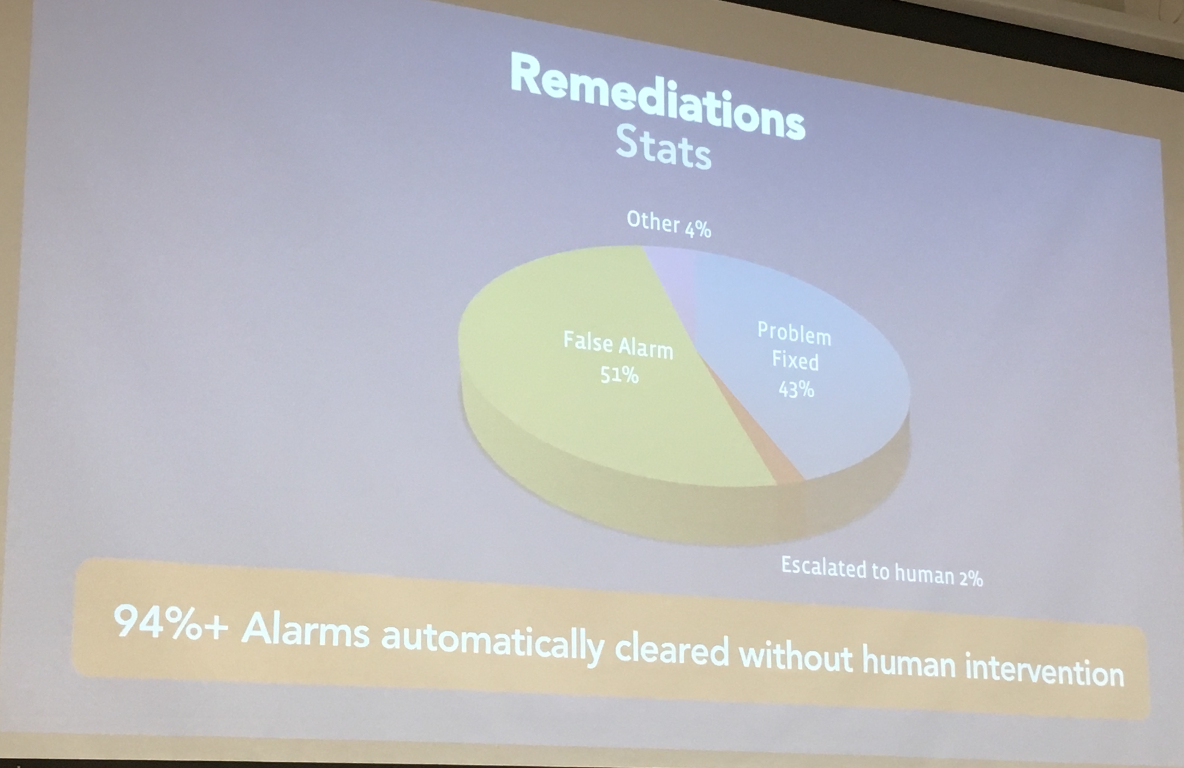 Meetup: How to automate 94% incident responses: Facebook, Neptune io